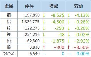 LME铜库存大降8,525吨,铝库存减少4,500吨
