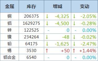 LME铜库存降4,325吨,铝库存减少4,500吨
