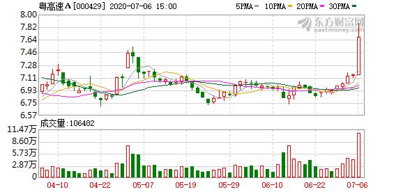 粤高速A股东拟向山东高速方面转让9.68%公司股份