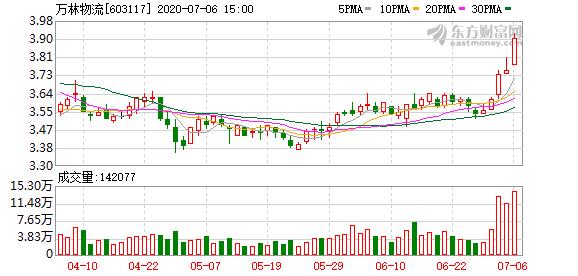 万林物流:控股股东协议转让公司7.83%股份