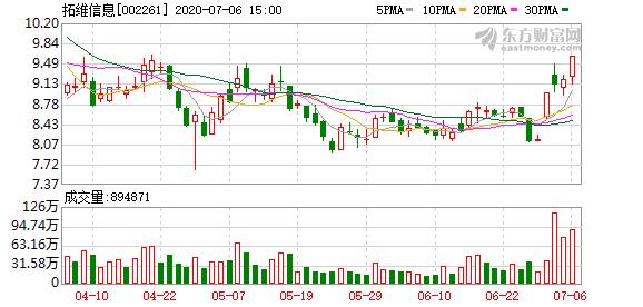 拓维信息:大股东拟减持不超2%公司股份
