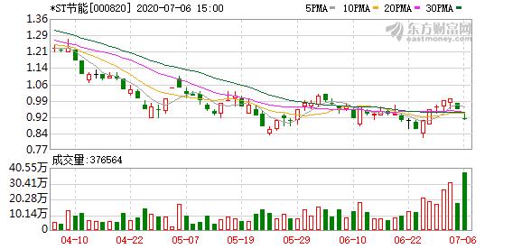 *ST节能(000820)龙虎榜数据(07-06)