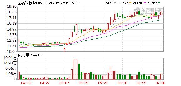 世名科技股东华泰紫金合伙拟减持不超2.81%股份