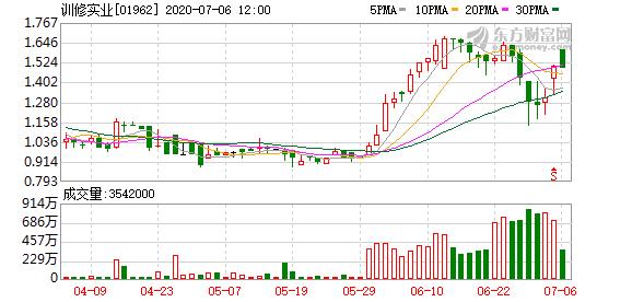 训修实业(01962-HK)获Evergreen Enterprise增持50万股