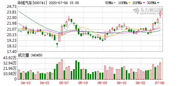 华域汽车:全资子公司拟6.26亿元出售李尔实业交通45%股权