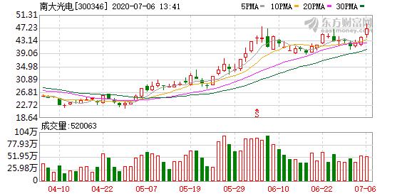 南大光电涨7.97% 股价创历史新高