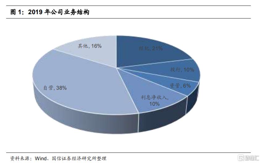 招商证券(06099.HK)重大事件快评:稳步转型,拓展发展空间