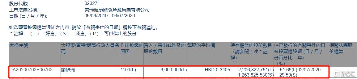 美瑞健康国际(02327.HK)获执董周旭洲增持600万股