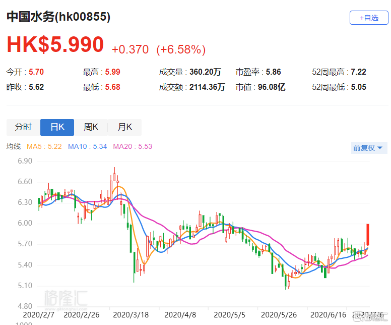港股异动 | 中国水务(00855.HK)涨6.58% 连续进行回购操作