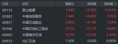 港股异动丨国际原油价格走高 三桶油拉升 中石油(0857.HK)暴涨7%