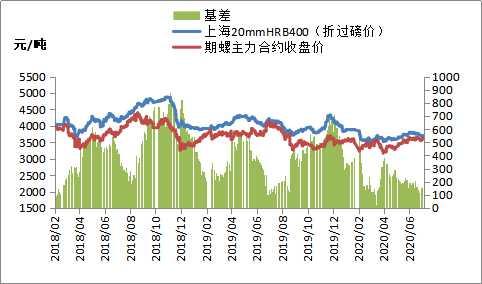 黑色期货震荡分化 钢价偏强运行