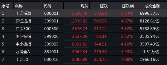 每经15点丨沪深两市成交额突破1.5万亿元;A股总市值达10万亿美元;北向资金净流入超170亿元;2020年三伏天有40天