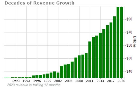 对比唯一对手迪士尼(DIS.US),康卡斯特(CMCSA.US)具有哪些投资优势?