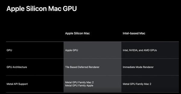 ARM版macOS取消支持A卡:苹果未来电脑的处理器和显卡通通自研