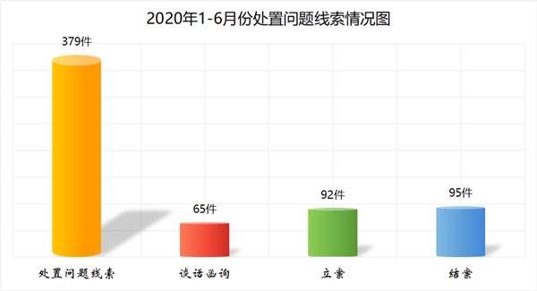 """萧县:1-6月份运用监督执纪""""四种形态""""处理432人次图片"""