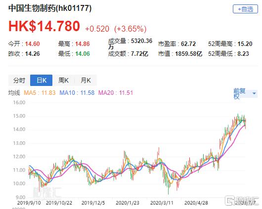 """大行评级   野村:上调中生制药目标价至16.9港元 评级""""买入"""""""