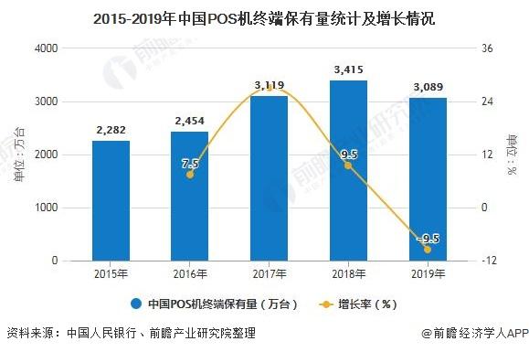 2020年中国POS机行业市场现状及