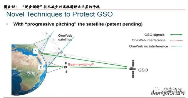 卫星互联网行业深度报告:掘金产业链新机遇