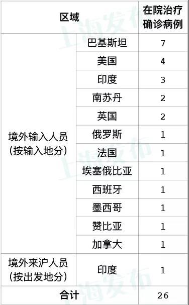 昨天上海无新增本地新冠肺炎确诊病例,新增2例境外输入病例图片