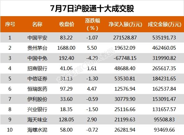 北向资金今日净流入98.44亿元 大幅净买入中国平安27.15亿元