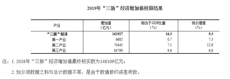 中国gdp2019_2019中国GDP增速前三都在西南,广东江苏落后,网友:西南旅游好