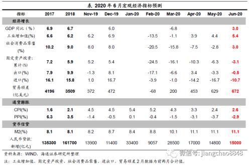 供需均有改善 通胀趋于回升 ——2020年6月经济数据前瞻