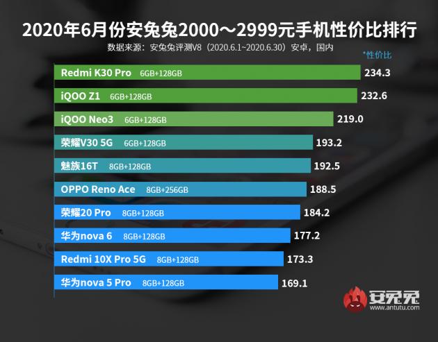 安兔兔6月安卓手机性价比排行榜出炉 Redmi K30 Pro夺得2000元档性价比之王