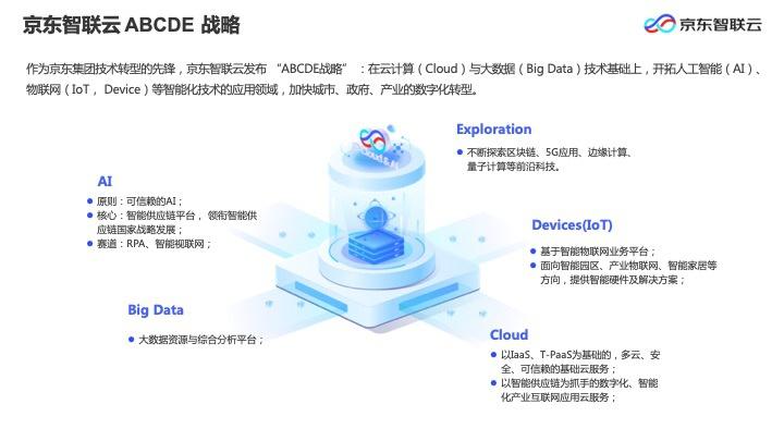 京东智联云亮相2020WAIC云端峰会,践行城市科技创新的合伙人与产业互联网的同行者