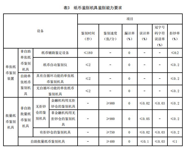 杏悦币近8亿人民币现金机具强杏悦制性国家标准图片