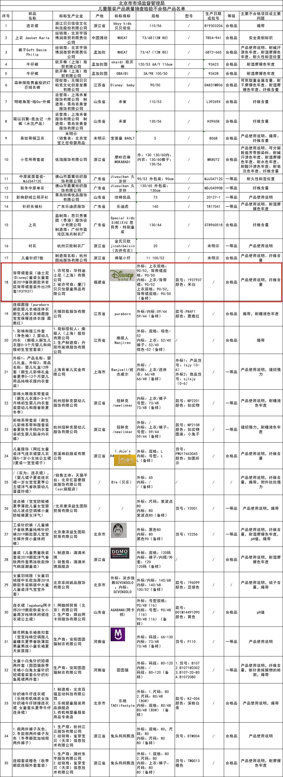 北京市抽检儿童服装 迪士尼童装等多家品牌产品不合格