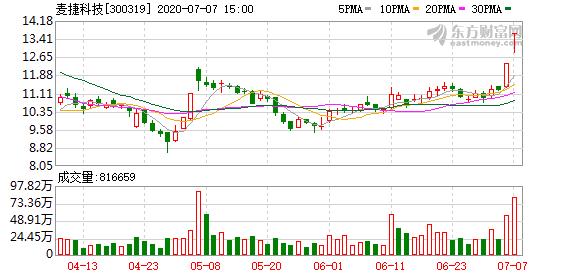 麦捷科技(300319)龙虎榜数据(07-07)