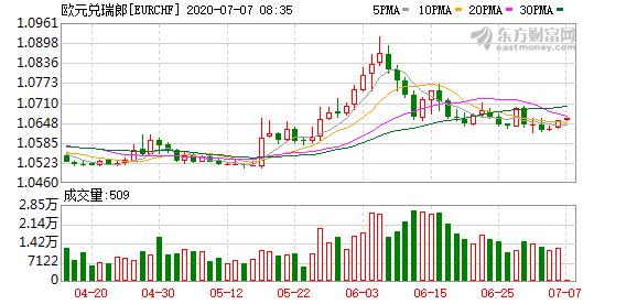 北欧联合银行:做多欧元/瑞郎 目标1.1020止损设在1.0480