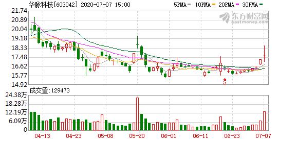 华脉科技:股东大宗交易减持1.91%股份