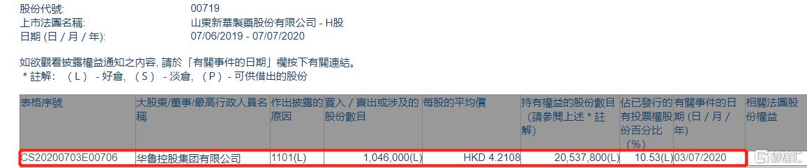 山东新华制药股份(00719.HK)获华鲁控股集团增持104.6万股