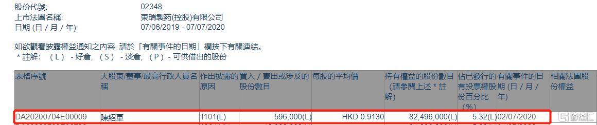东瑞制药(02348.HK)获执董陈绍军增持59.6万股