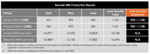 二季度梅特罗矿业铝土矿产量、发运量均超预期