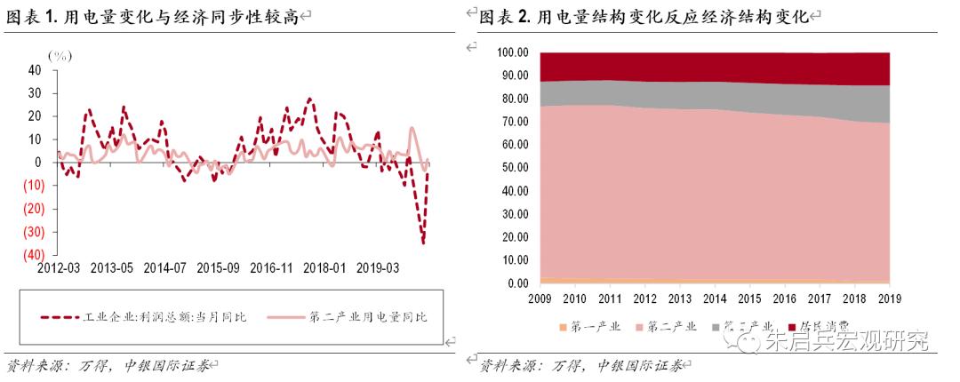 夏季极端天气对经济数据的扰动:经济周期小专题