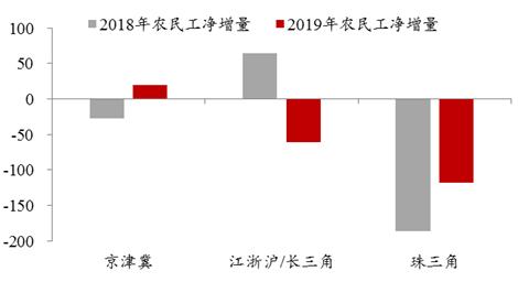 腾挪和集聚:中国人口迁徙路径之变