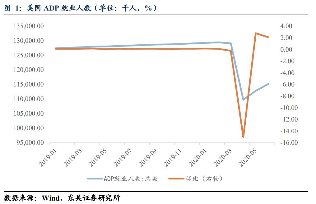 【东吴固收李勇·海外点评】6月非农再超预期,隐忧或在7月显露|美国6月非农数据点评