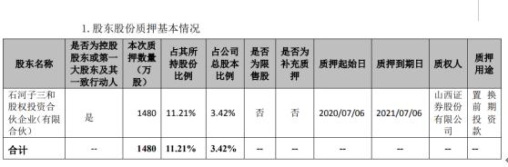 九安医疗股东三和公司质押1480万股 用于置换前期投资款