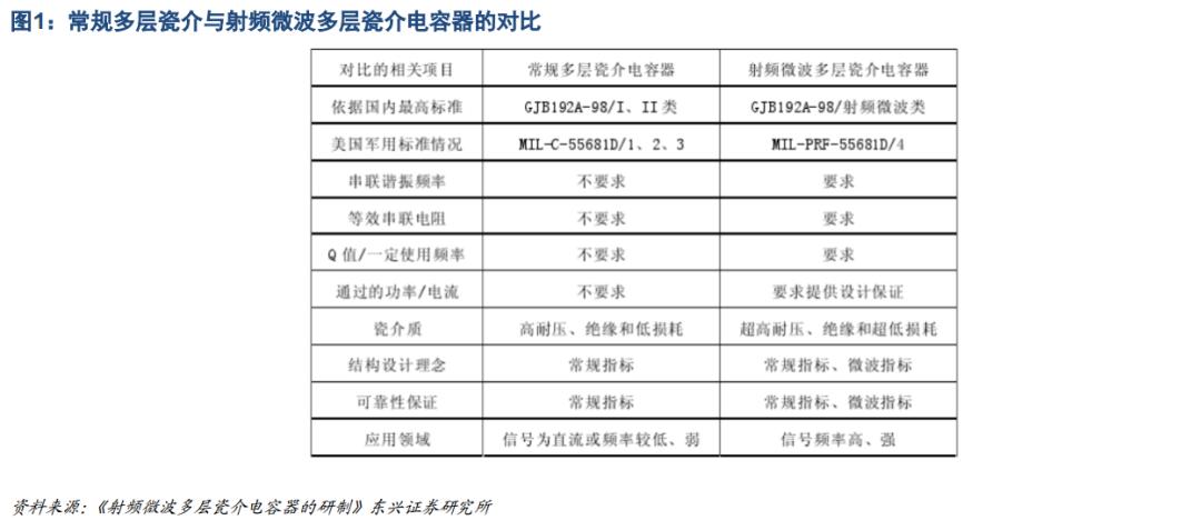 【东兴军工】鸿远电子:对标美国ATC公司,深耕射频MLCC利基市场