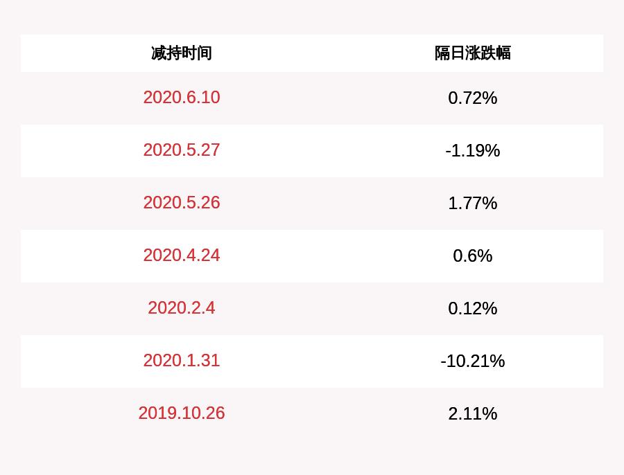 周大生:董事许金卓、高管夏洪川共减持15.5万股
