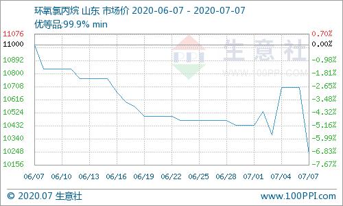 生意社:出货不畅 环氧氯丙烷市场行情震荡下行(7.1-7.7)