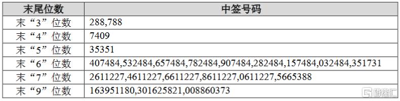 中芯国际(688981.SH):网上摇号中签号码共101.1372万个    29个战略投资者获配8.4281亿股