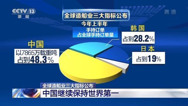 【杏悦】造船业三大指杏悦标公布中国继续保持世界图片