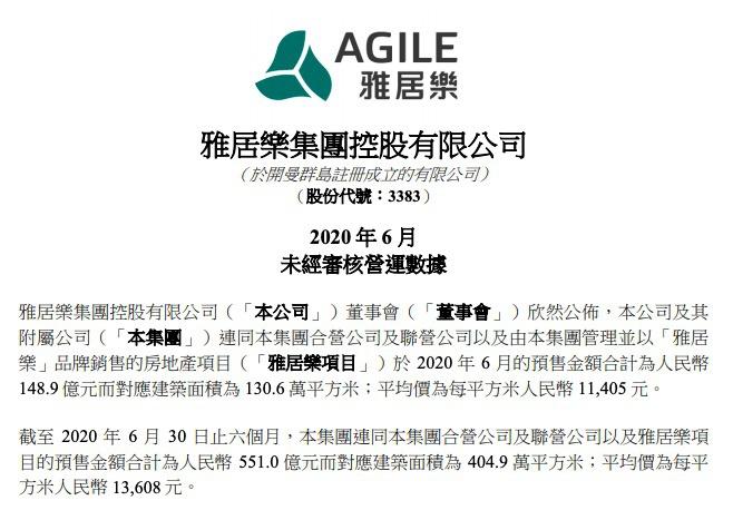 雅居乐:前6月售金额同比少5.33%为551亿 完成年目标45.9%
