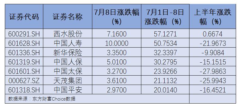 """保险股6个交易日平均涨幅超30%!还能""""牛""""多久?"""