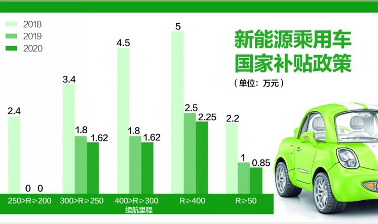 """新能源汽车产业迎新机遇:下半年销量或现""""U""""型反转 充电桩行业潜力大"""