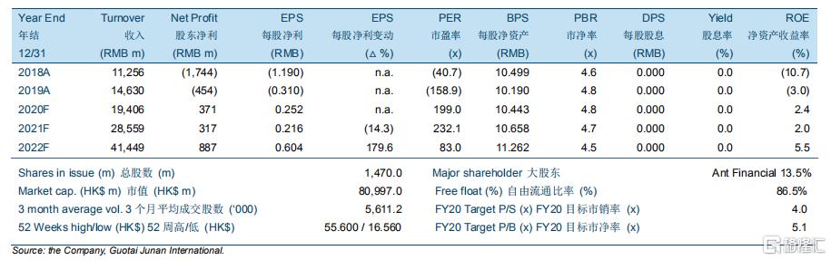 """众安在线(06060.HK):2020年上半年股东净利预计大幅增长,维持""""收集""""评级,目标价58.03港元"""