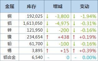 LME铜库存再降3,800吨,铝库存减少4,975吨